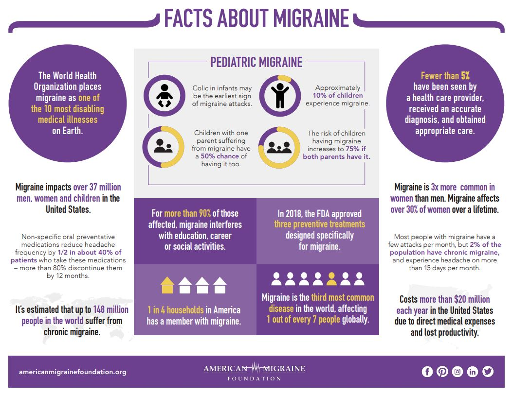 June National Migraine and Headache Awareness Month